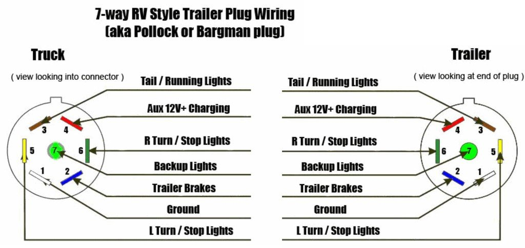 Wiring Diagram For Seven Pin Connector, 7 Pole Rv Plug Wiring Diagram