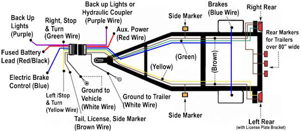 trailer brake wiring problem  forest river forums