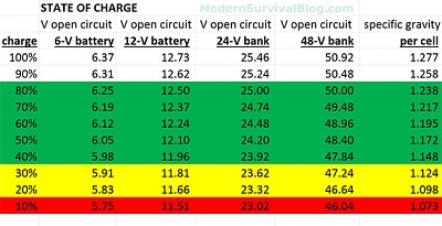 Click image for larger version  Name:battery-state-of-charge.jpg Views:135 Size:56.9 KB ID:103571