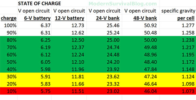 Click image for larger version  Name:battery-state-of-charge.jpg Views:100 Size:56.9 KB ID:105713