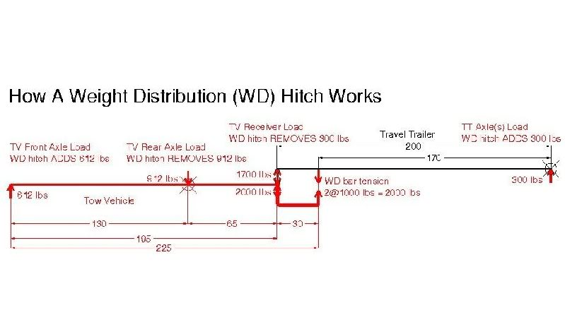Click image for larger version  Name:How WD hitch Works.jpg Views:2808 Size:37.9 KB ID:11666
