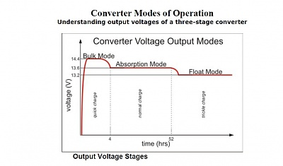 Click image for larger version  Name:WFCO CHarging Graph.JPG Views:85 Size:72.7 KB ID:117972