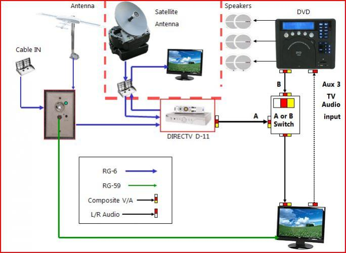 rv cable and satellite wiring diagram wiring diagram satellite tv for your rv