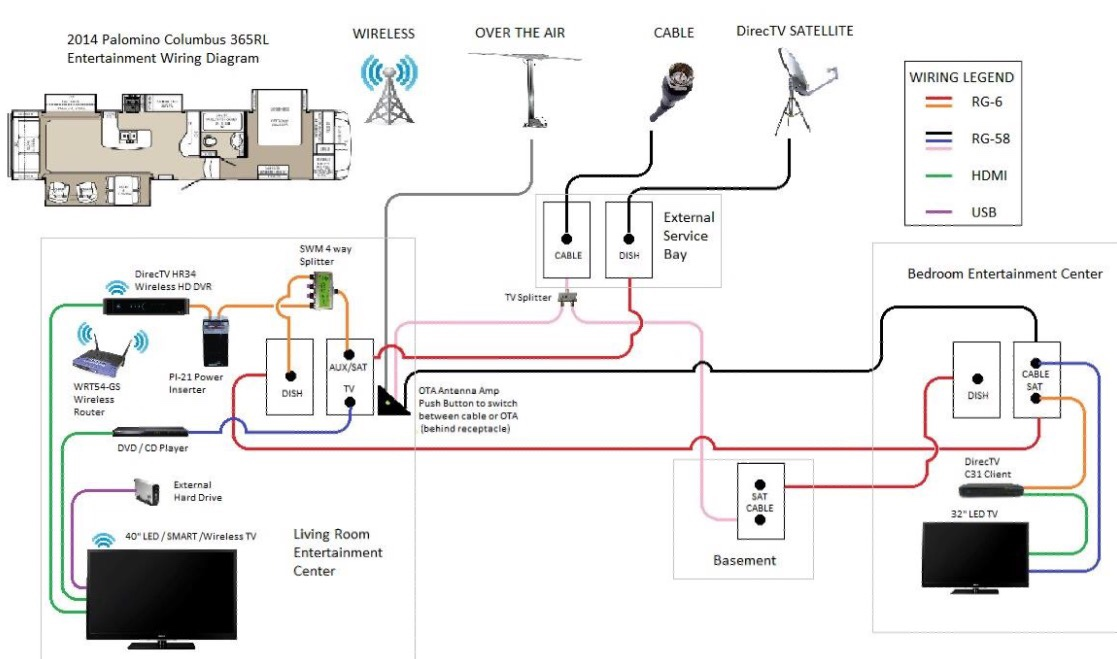 cable satellite wiring diagram forest river forums