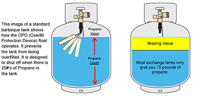 Click image for larger version  Name:propane-exchange-tank11.png Views:3044 Size:207.0 KB ID:137646