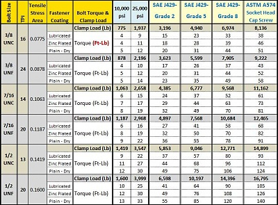Click image for larger version  Name:bolt-torque-chart-2.jpg Views:78 Size:99.2 KB ID:139110
