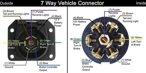 2017 313bh wiring diagram forest river forums click image for larger version name vehicle 7 pin connectorg views asfbconference2016 Images