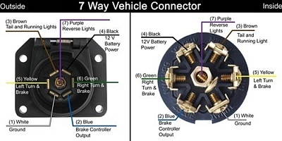 Click image for larger version  Name:Vehicle 7-pin connector.jpg Views:84 Size:40.6 KB ID:165464