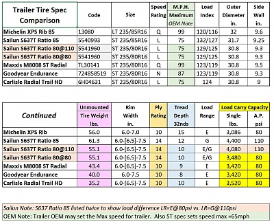 Click image for larger version  Name:Compare Five ST and LT Tire Specs.jpg Views:172 Size:450.6 KB ID:165825
