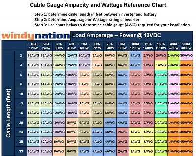 Click image for larger version  Name:Cable Gauge Chart.jpg Views:690 Size:441.8 KB ID:169726