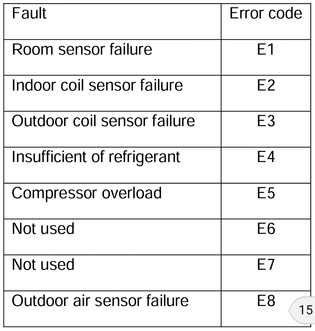 Atwood Air conditioner Error Code E4 - Forest River Forums