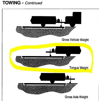 Click image for larger version  Name:Trailer Weighing.JPG Views:36 Size:47.9 KB ID:195618