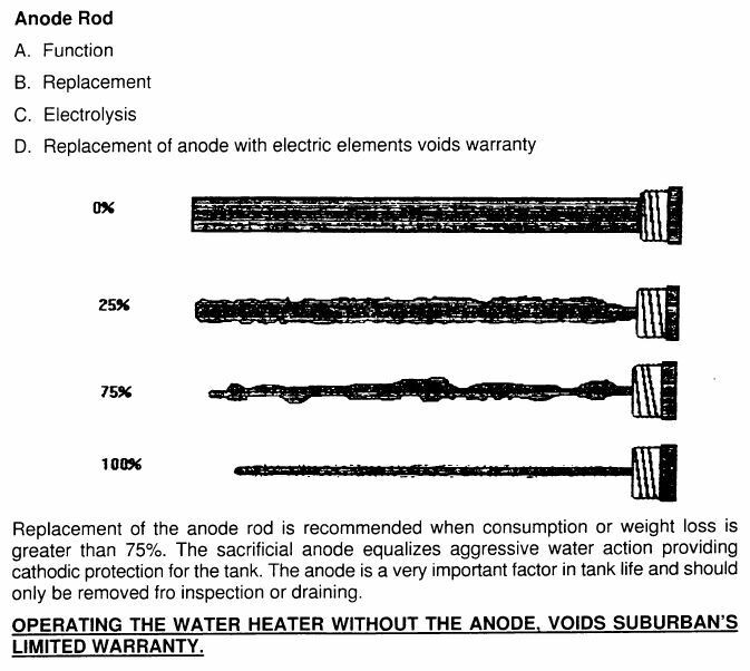 Click image for larger version  Name:Anode consumption.jpg Views:33 Size:92.3 KB ID:196141