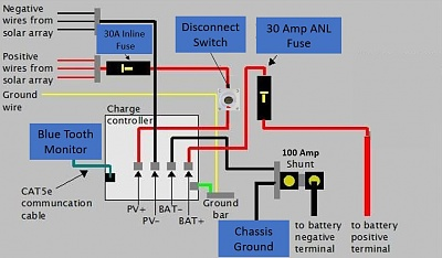 30 Amp Fused Disconnect Wiring Diagram from www.forestriverforums.com