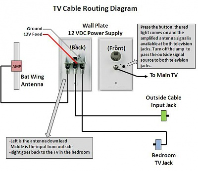 Click image for larger version  Name:WinegardCableDiagram.jpg Views:19 Size:42.8 KB ID:213638