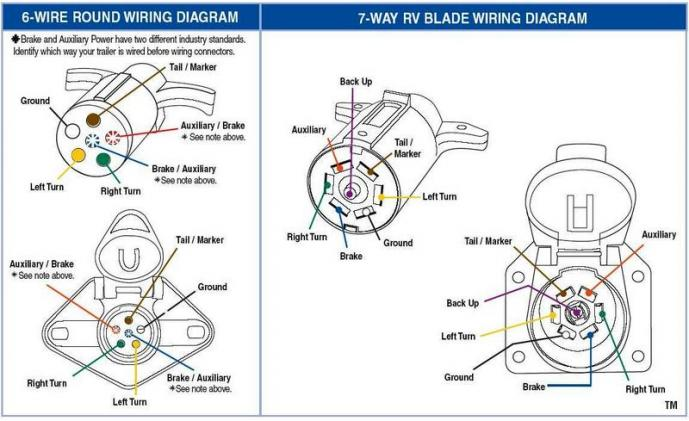 7 pin rv wiring diagram 7 image wiring diagram 7 pin wiring harness diagram for motorhome 7 auto wiring diagram on 7 pin rv wiring
