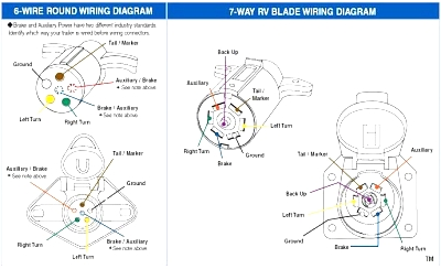 7 Rv Blade Wiring Diagram from www.forestriverforums.com