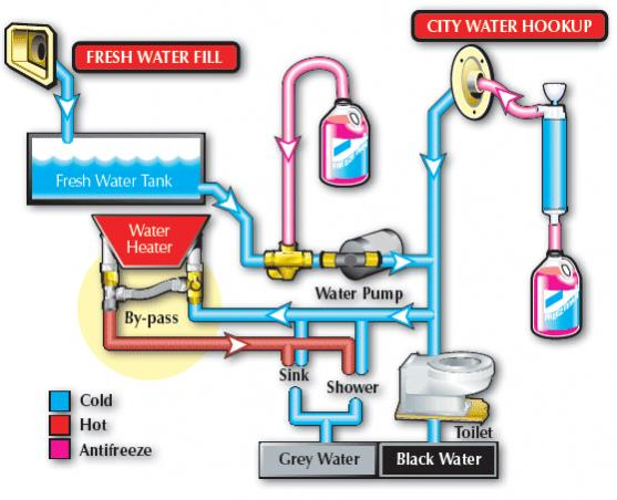 Click image for larger version  Name:watersystem.jpg Views:62 Size:39.2 KB ID:23418