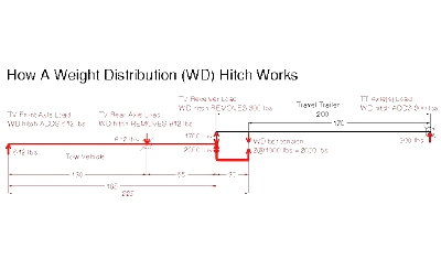 Click image for larger version  Name:How WD hitch Works.jpg Views:75 Size:37.9 KB ID:23433