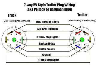 trailer plug wiring diagram way wiring diagram wiring diagram for 7 way rv plug the