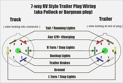 Seven pin trailer connector 12vdc power - Forest River Forums | Ford F53 Trailer Wiring Diagram |  | Forest River Forums