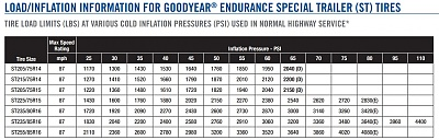 Click image for larger version  Name:GoodYear Endurance Load-Inflation Chart.jpg Views:58 Size:180.8 KB ID:240680