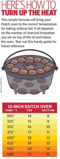 Click image for larger version  Name:dutch oven temp.jpg Views:57 Size:24.2 KB ID:24159