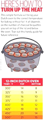 Click image for larger version  Name:dutch oven temp.jpg Views:68 Size:24.2 KB ID:24159