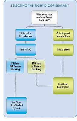 Click image for larger version  Name:sealant-decision-tree.jpg Views:140 Size:22.0 KB ID:259599