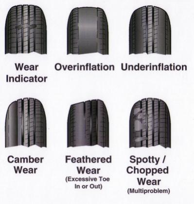 Click image for larger version  Name:tire-wear-patterns_1_.jpg Views:81 Size:24.5 KB ID:26045