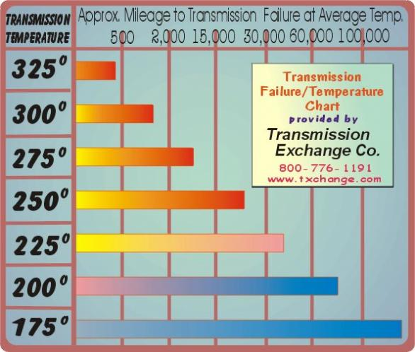Click image for larger version  Name:transmission temp chart.jpg Views:105 Size:45.1 KB ID:38414