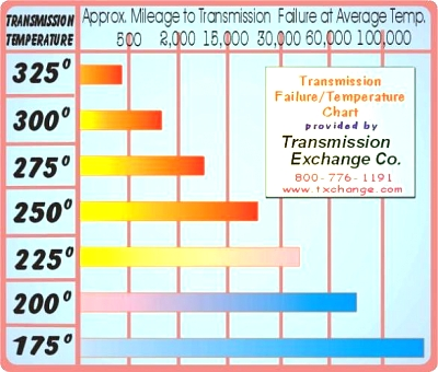 Click image for larger version  Name:transmission temp chart.jpg Views:114 Size:45.1 KB ID:38414
