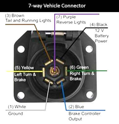 Click image for larger version  Name:7-way Vehicle.jpg Views:75 Size:28.1 KB ID:43009