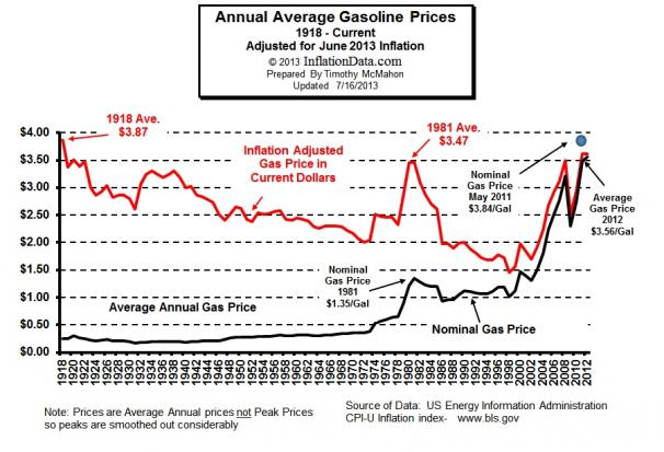 Click image for larger version  Name:Inflation Adjusted Gasoline2013.jpg Views:54 Size:51.6 KB ID:43385