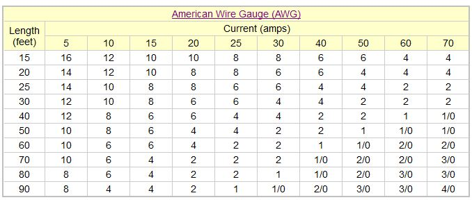 Click image for larger version  Name:voltage-drop-and-wire-gauge-size-calculation-for-12v-led-strip-light.jpg Views:77 Size:48.2 KB ID:46669