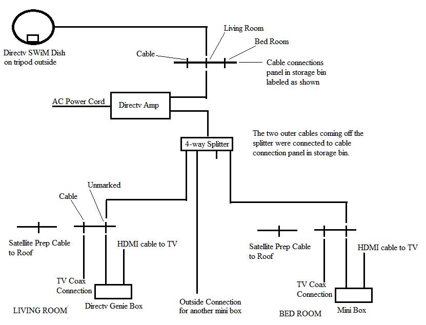 Click image for larger version  Name:Directv camper diagram.png Views:192 Size:29.8 KB ID:50913