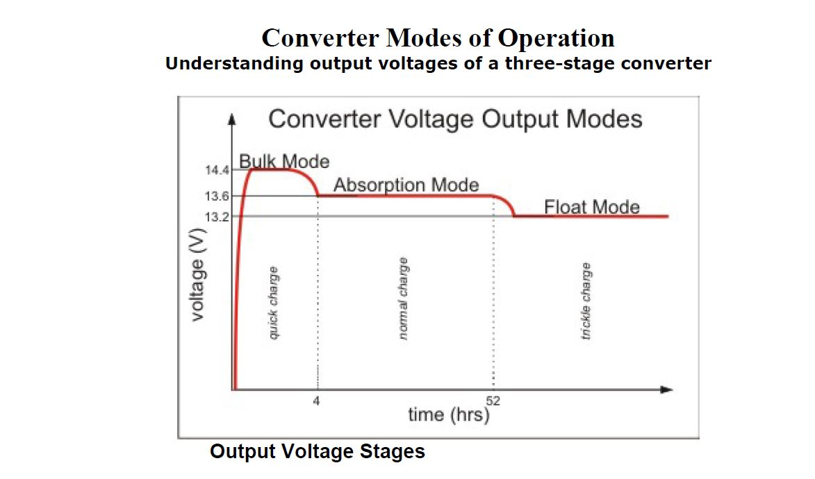 Click image for larger version  Name:WFCO CHarging Graph.JPG Views:50 Size:72.7 KB ID:54349