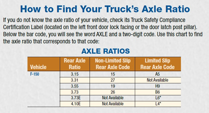 F 150 EB max tow info help - Page 3 - Forest River Forums