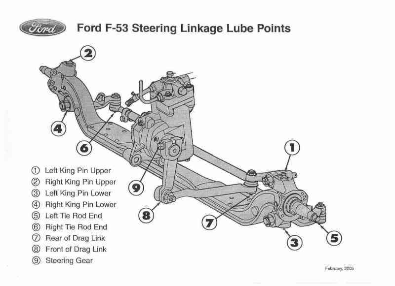 Self Oil Change Lube Forest River Forums
