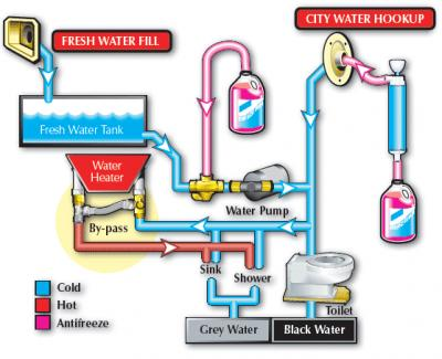 Water Lines Diagram Forest River Forums