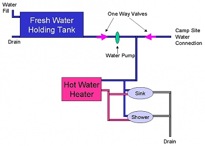 Water lines diagram - Forest River ForumsForest River Forums