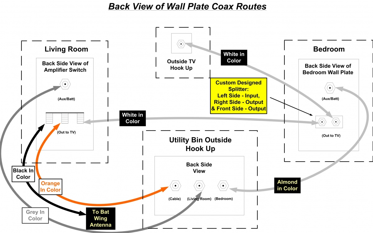 Click image for larger version Name: Coax Wiring Our RV.jpg Views: 85