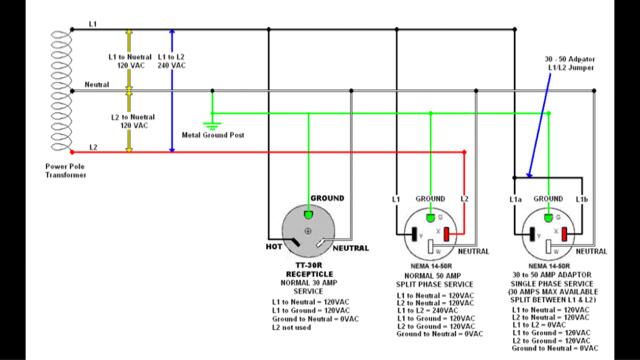 30 rv receptacle wiring
