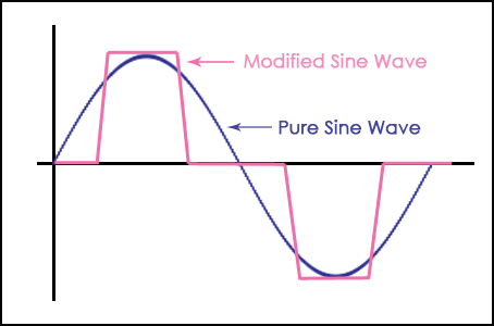 Click image for larger version  Name:Modified_Sine_Wave_vs_Pure_Sine_Wave-454x300.png Views:70 Size:22.1 KB ID:90151