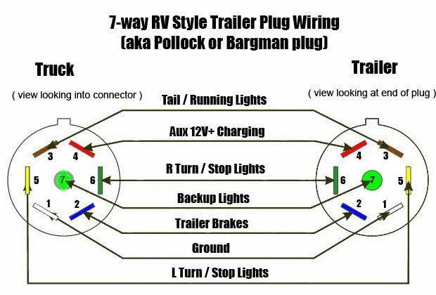 replacing the 7pin trailer wire - forest river forums, Wiring diagram