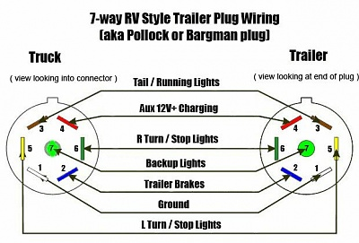 06 f350 trailer wiring diagram 2000 f350 trailer wiring diagram replacing the 7pin trailer wire - forest river forums